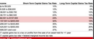 How much are taxes on Long-Term Capital Gains -2021